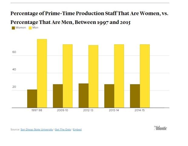 Emmy-TV Diversity