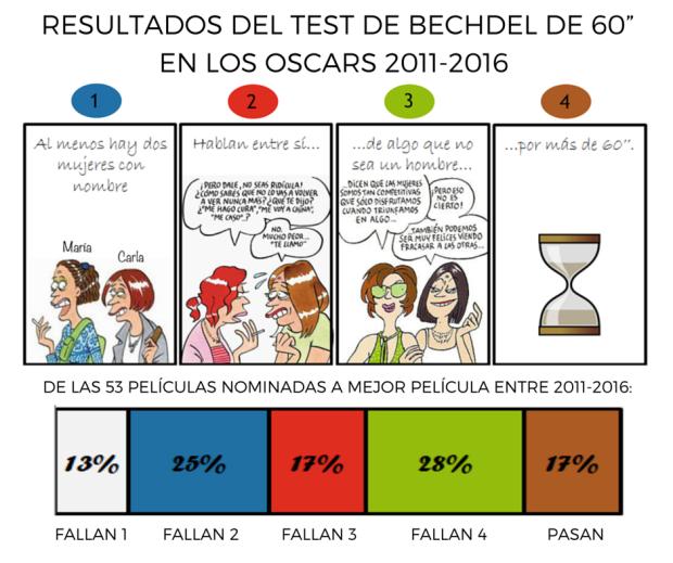 """Resultados del Test de Bechdel de 60"""" en los Oscars-7.png"""
