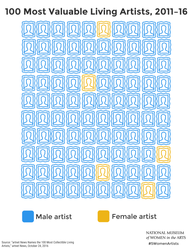 5wa_infographic_100-most-valuable-living-artist-2011-2016