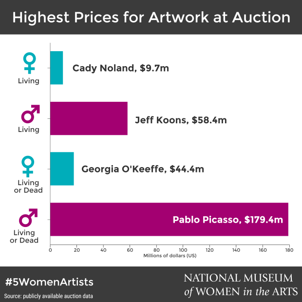 5wa_infographic_auction-records_1080x1080